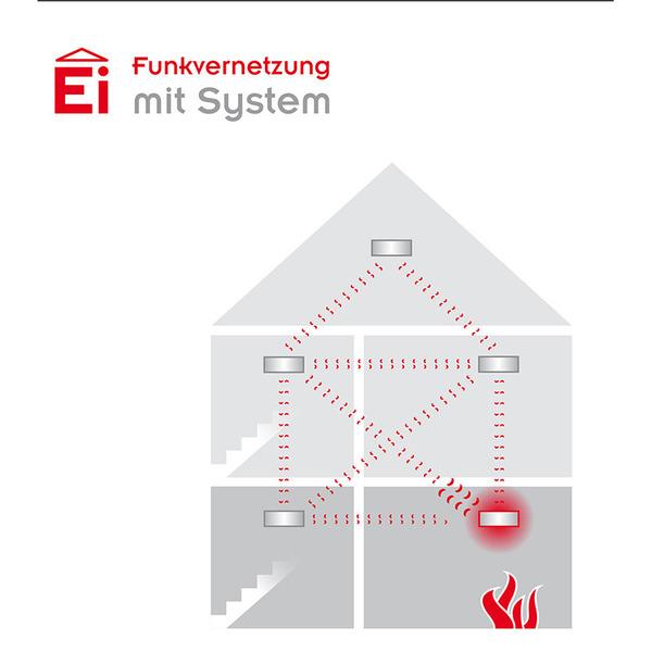 Ei Electronics Funkmodul Ei200MRF-D für Ei208W-D und Ei208DW-D