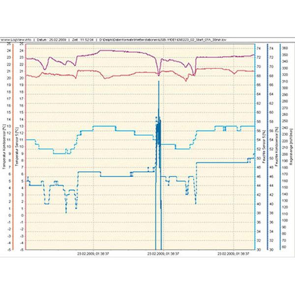 ELV USB-Wetterdaten-Empfänger USB-WDE1-2, Komplettbausatz