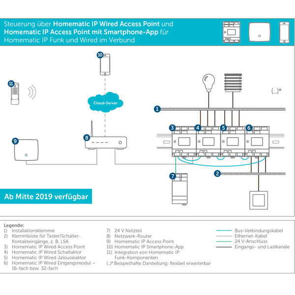 Homematic IP Wired Access Point DRAP HmIPW-P-DRAP
