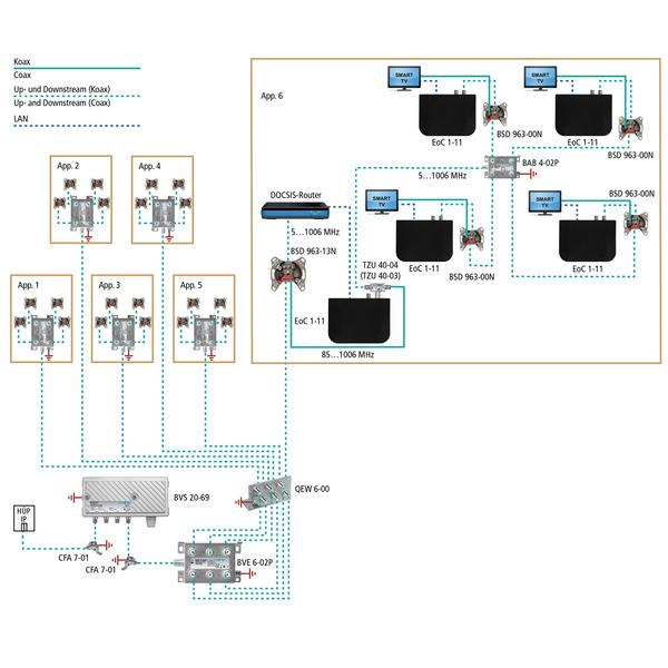 Axing Axing Ethernet-over-Coax Netzwerk-Adapter EoC 1-11, LAN-Verteilung über Koaxialkabel