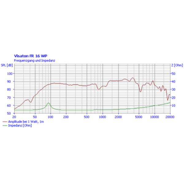 VISATON wasserfester Breitbandlautsprecher 16cm, FR 16 WP, schwarz / 4 Ohm