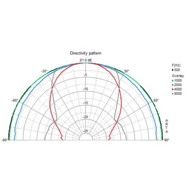 VISATON wasserfester Breitbandlautsprecher 13cm, FR 13 WP, schwarz / 4 Ohm