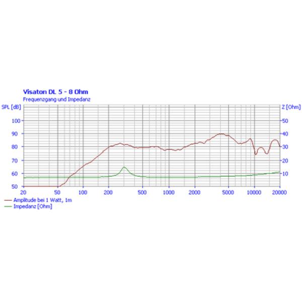 VISATON Deckenlautsprecher 5cm, DL 5 / 8 Ohm