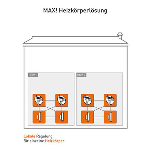 MAX! Elektronischer Heizkörperthermostat+