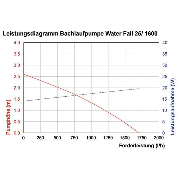 esotec Solar-Bachlaufset Water Fall 25/1600