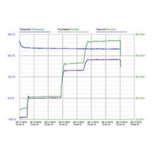 Dostmann electronic USB-Datenlogger LOG32T für Temperatur