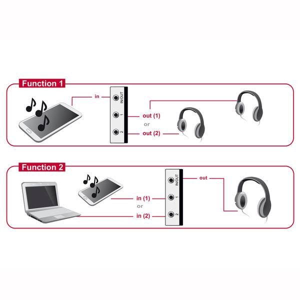 Delock 2-Port 3,5-mm-Klinken-Umschalter, biderektional