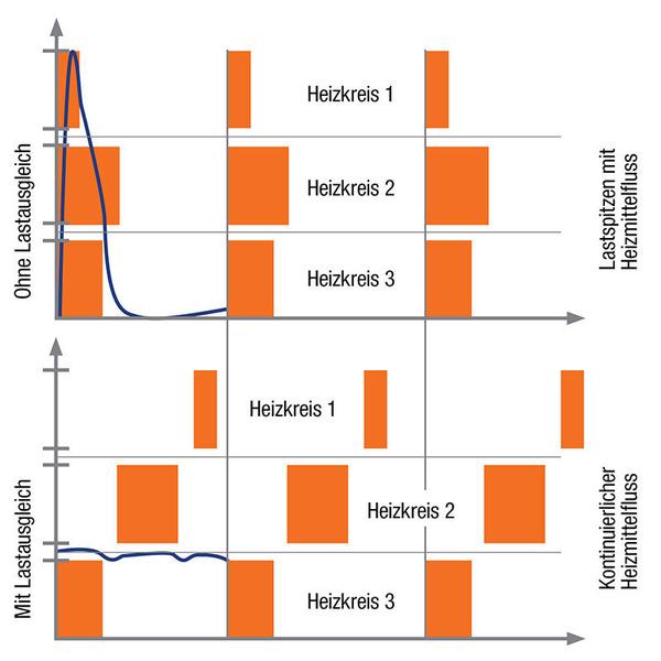 Homematic IP Smart Home Fußbodenheizungsaktor HmIP-FAL24-C6 – 6fach, 24 V