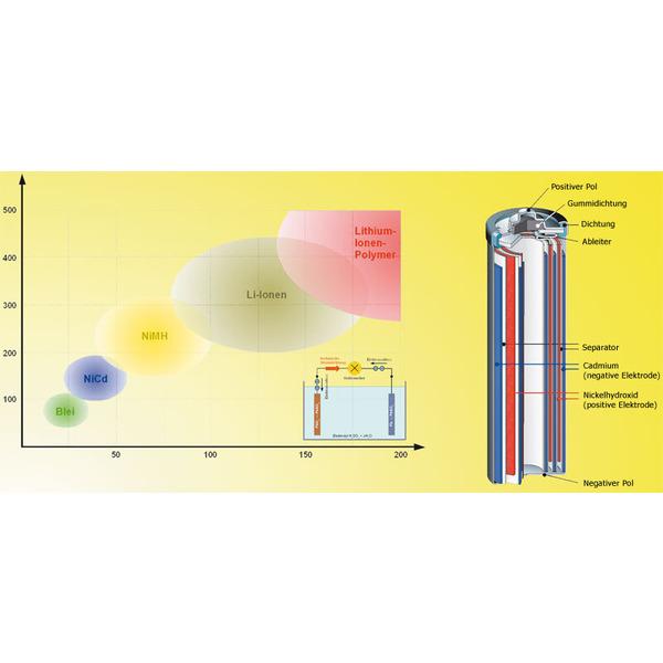 Akkumulatoren - wiederaufladbare Speicher für elektrische Energie Teil 2/3
