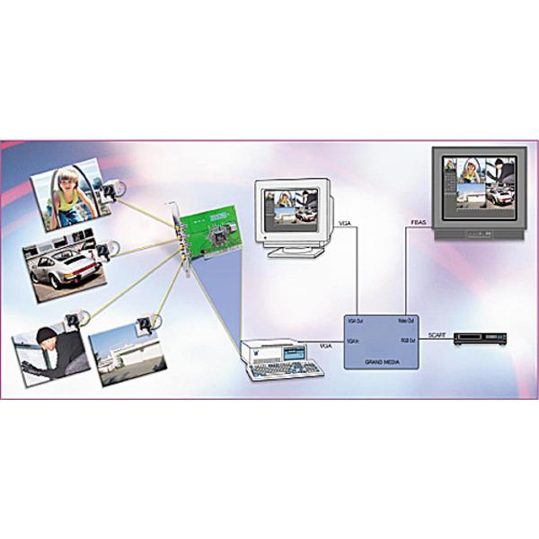 4-Kanal-Video-Überwachung ganz einfach