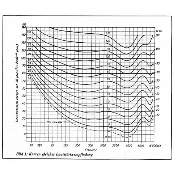 ELV-HiFi-Labor Teil 1/7: Einführung in die HiFi-Elektroakustik