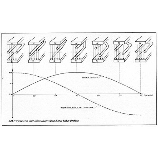 Grundlagen für die Elektronik Teil 5/9: Die Wechselstromtechnik