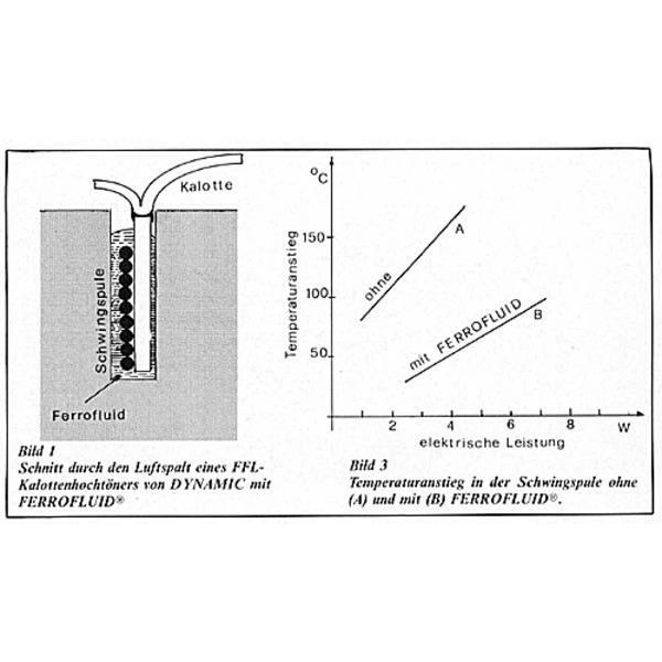 Kalotten-Hochtonlautsprecher mit elastischem Luftspalt