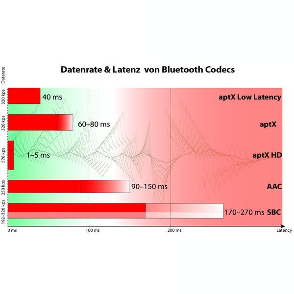 FeinTech Bluetooth-Sender/-Empfänger ABT 1-01, 2-in-1 Bluetooth-5.0-Transceiver