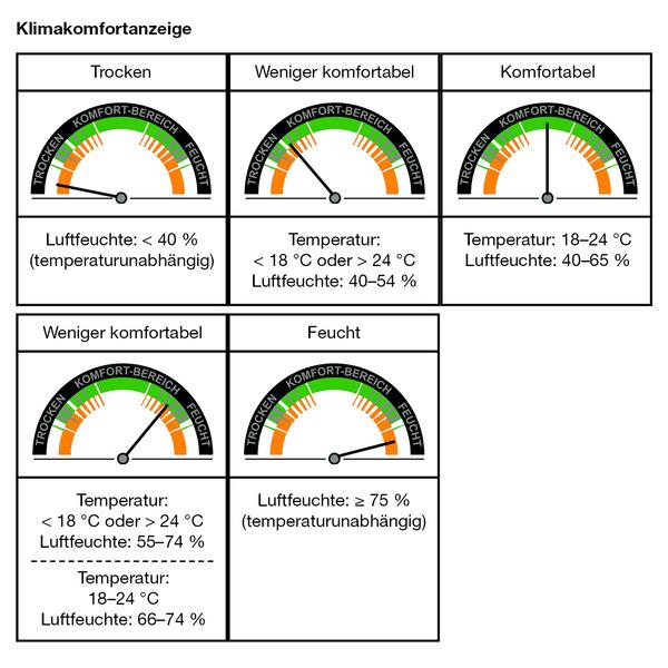 ELV Klimakomfortanzeige KA100
