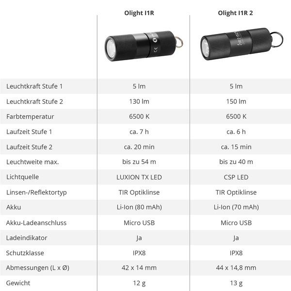 Olight Mini-Taschenlampe I1R 2 EOS für Schlüsselanhänger, 150 lm, Li-Ion-Akku