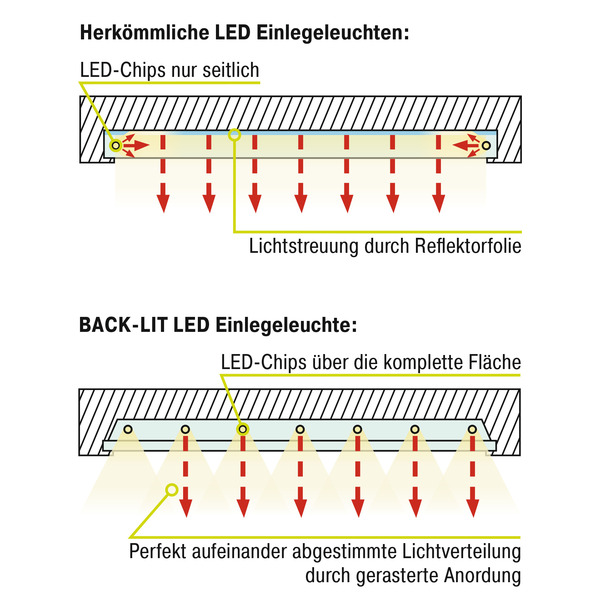 HEITRONIC 36-W-LED-Einlegeleuchte für Rasterdecken, 620 x 620 mm, 3600 lm, neutralweiß, IP20