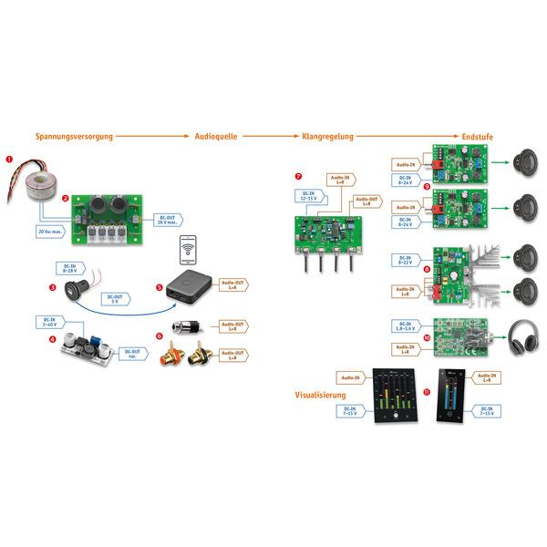 Mach's laut - Von Spannungsversorgung bis Endstufe - So realisieren Sie Ihre Audioprojekte