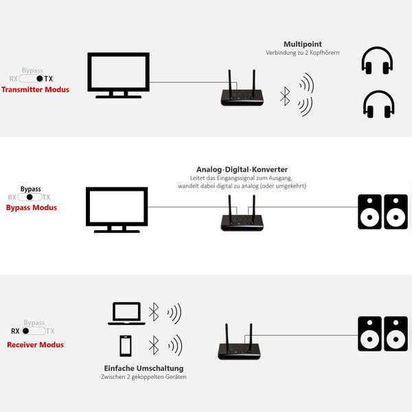 FeinTech Bluetooth-Sender/-Empfänger ABT 1-02, Bluetooth-5.0-Transceiver (Transmitter & Receiver)