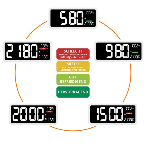 technoline CO2-Messgerät im XXL-Wanduhr-Design WL1040, Kohlendioxid, mit grafischer Ampel-Anzeige