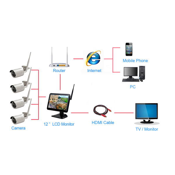 stabo Zusatzkamera zu Funk-Kamerasystem smart i_control NVR, 2,4 GHz, App (iOS & Android), Full-HD